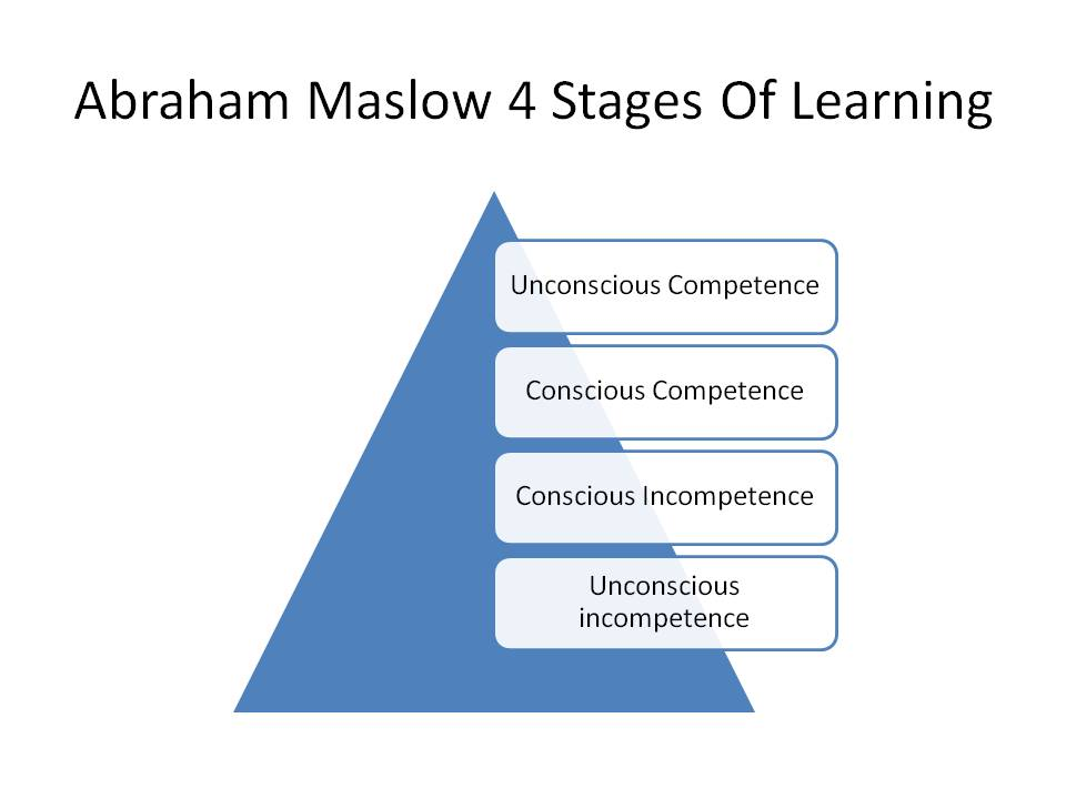 development stages of learner The various stages of development thus the term developmental stage is the perspective used, based on the confirmation from research that human.