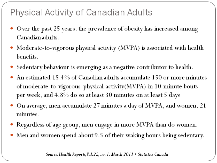 Physical Activity of Canadian Adults